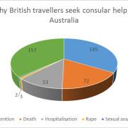 Consular help in Australia