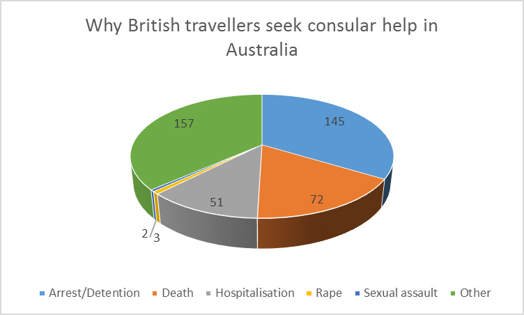 Consular Help in Australia – It's Not Just Lost Passports